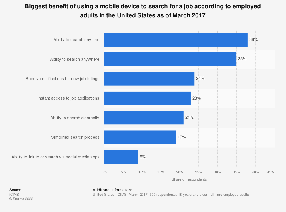 Statistic: Biggest benefit of using a mobile device to search for a job according to employed adults in the United States as of March 2017 | Statista