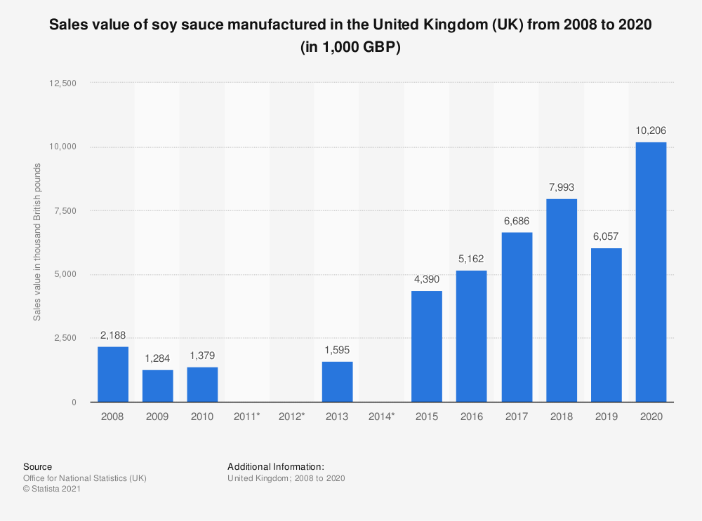 Statistic: Sales value of soy sauce manufactured in the United Kingdom (UK) from 2008 to 2017 (in 1,000 GBP) | Statista