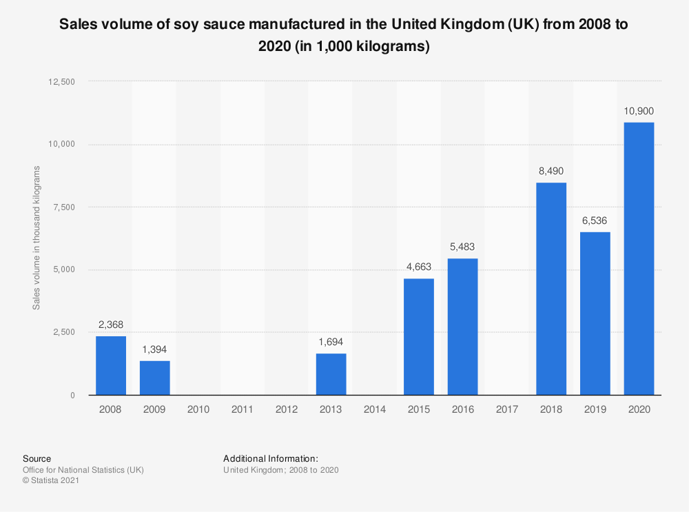 Statistic: Sales volume of soy sauce manufactured in the United Kingdom (UK) from 2008 to 2019 (in 1,000  kilograms) | Statista