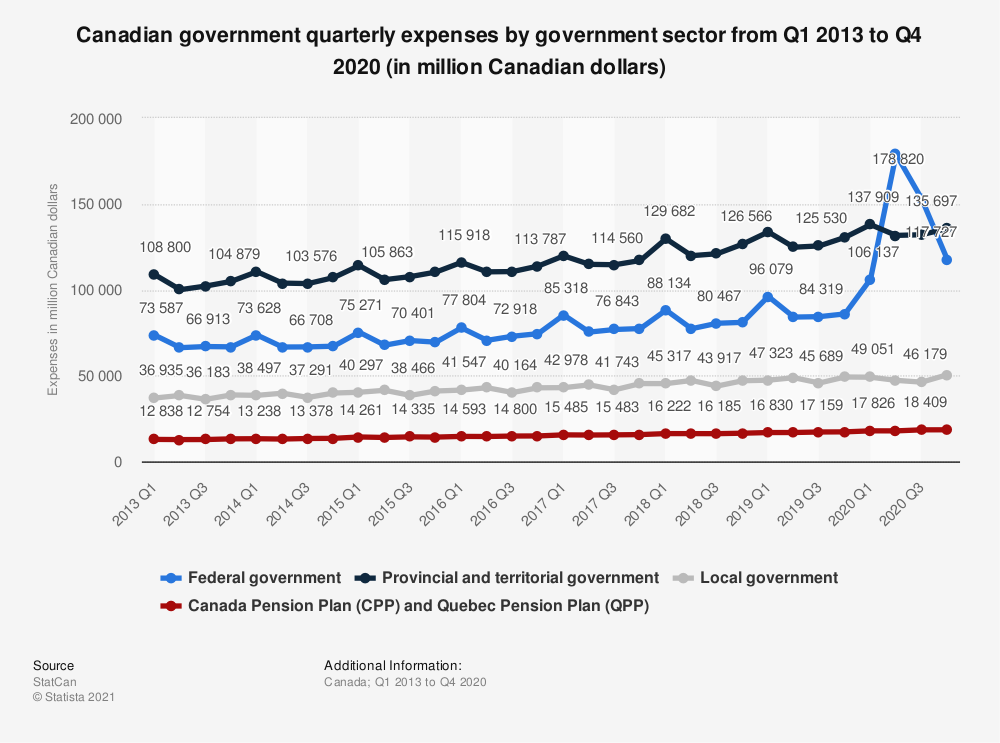 Statistic: Canadian Government expenses by government sector 2013 to 2020 (in million Canadian dollars) | Statista