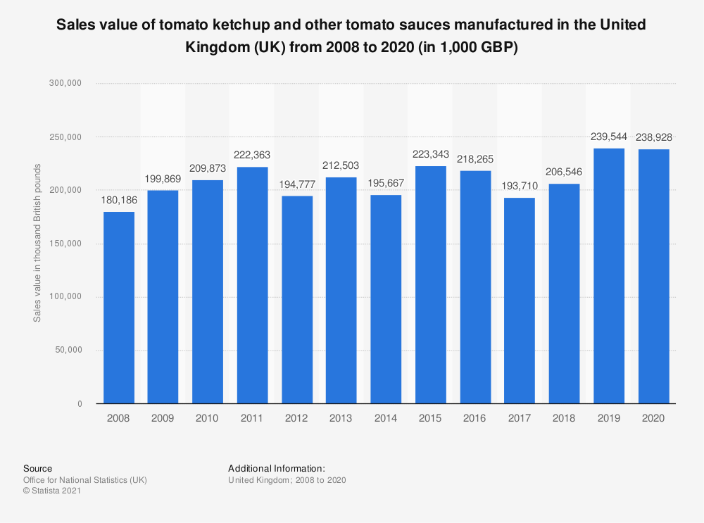 Statistic: Sales value of tomato ketchup and other tomato sauces manufactured in the United Kingdom (UK) from 2008 to 2017 (in 1,000 GBP)   Statista