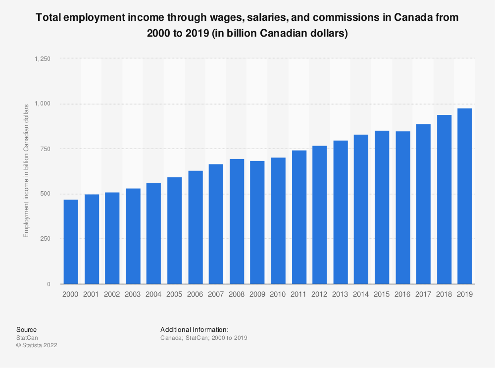 Statistic: Total employment income through wages, salaries, and commissions in Canada from 2000 to 2017 (in billion Canadian dollars)   Statista