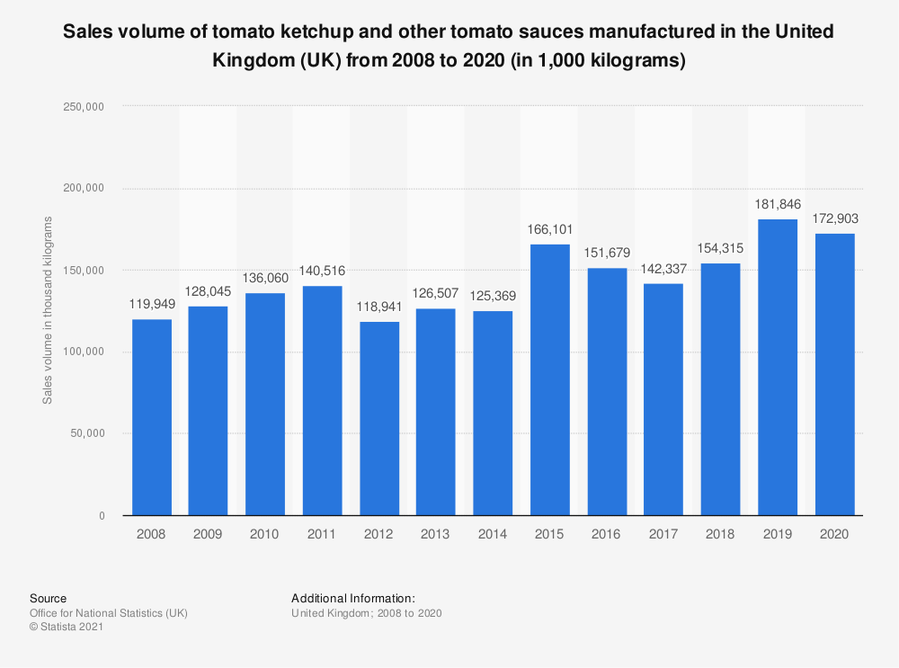 Statistic: Sales volume of tomato ketchup and other tomato sauces manufactured in the United Kingdom (UK) from 2008 to 2017 (in 1,000  kilograms) | Statista