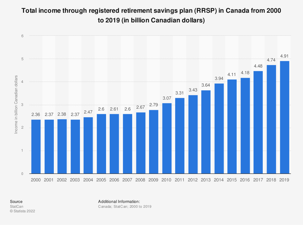 Statistic: Total income through registered retirement savings plan (RRSP) in Canada from 2000 to 2018 (in billion Canadian dollars) | Statista