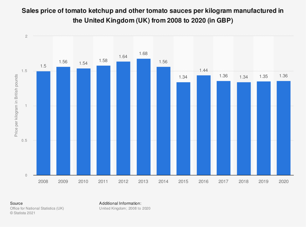 Statistic: Sales price of tomato ketchup and other tomato sauces per kilogram manufactured in the United Kingdom (UK) from 2008 to 2017 (in GBP) | Statista