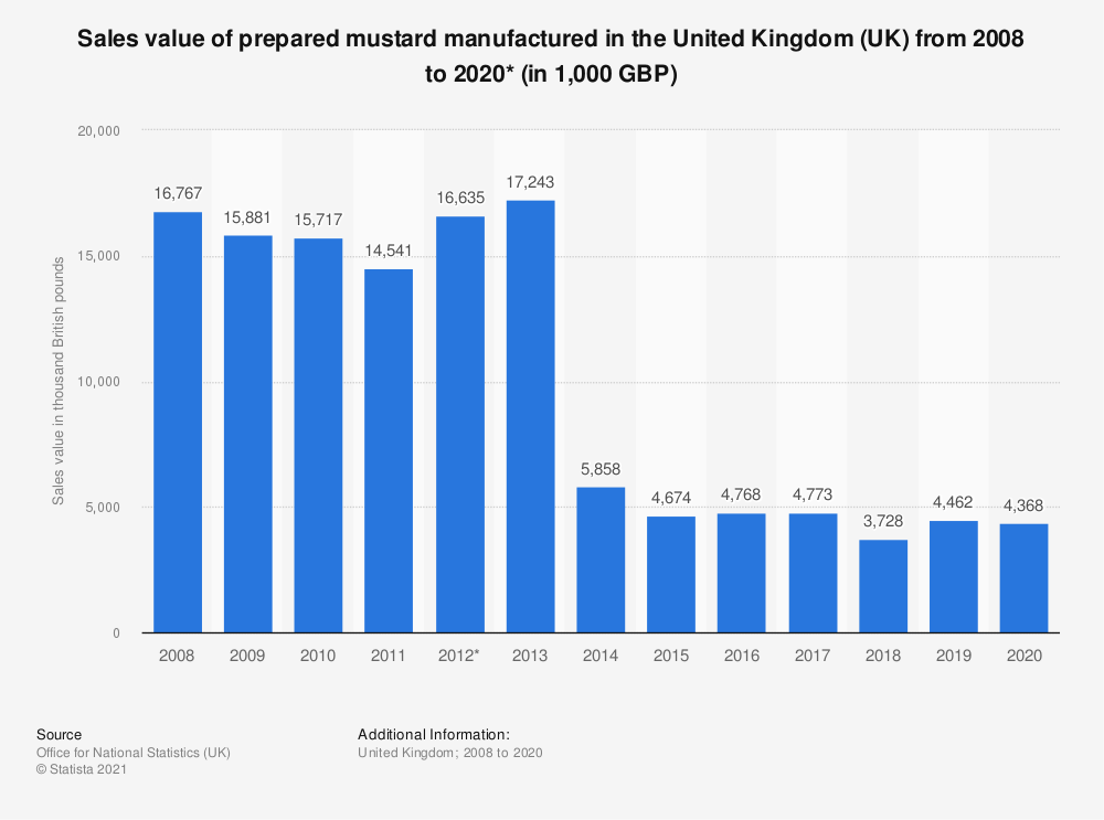 Statistic: Sales value of prepared mustard manufactured in the United Kingdom (UK) from 2008 to 2017* (in 1,000 GBP)   Statista