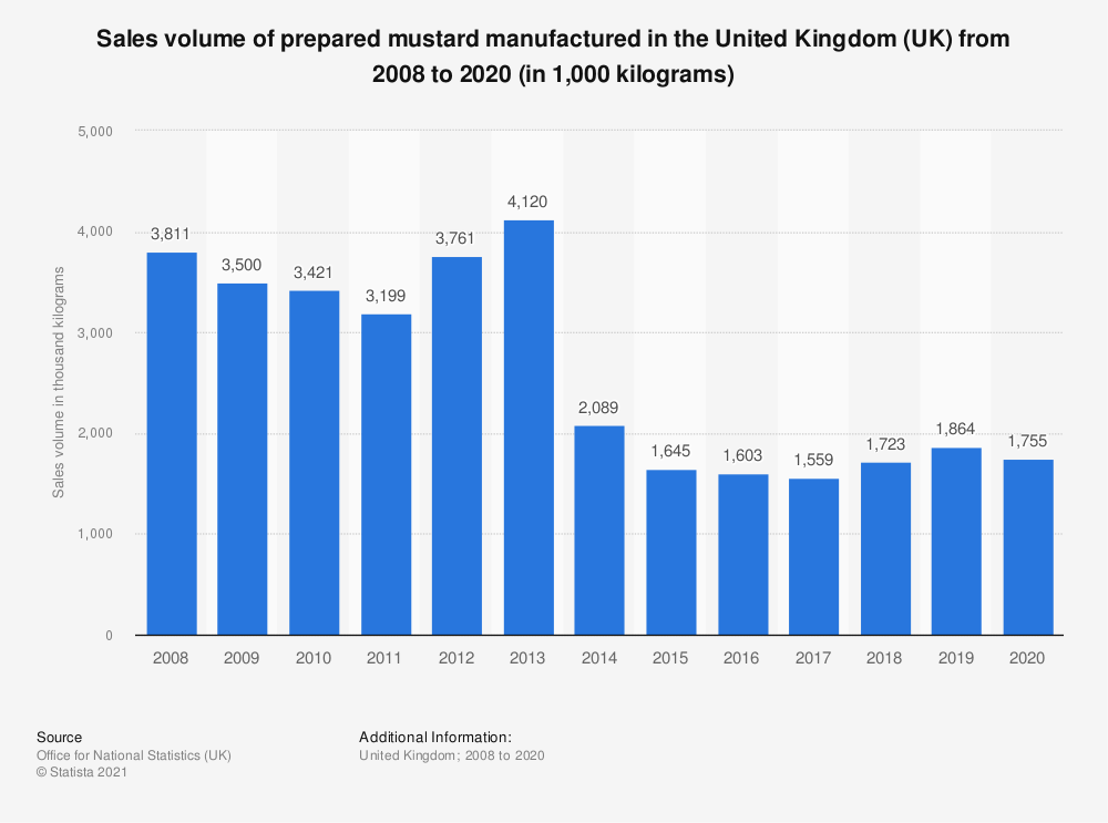 Statistic: Sales volume of prepared mustard manufactured in the United Kingdom (UK) from 2008 to 2017 (in 1,000  kilograms) | Statista