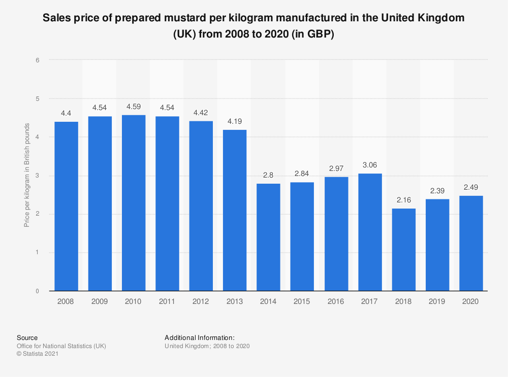 Statistic: Sales price of prepared mustard per kilogram manufactured in the United Kingdom (UK) from 2008 to 2018 (in GBP) | Statista