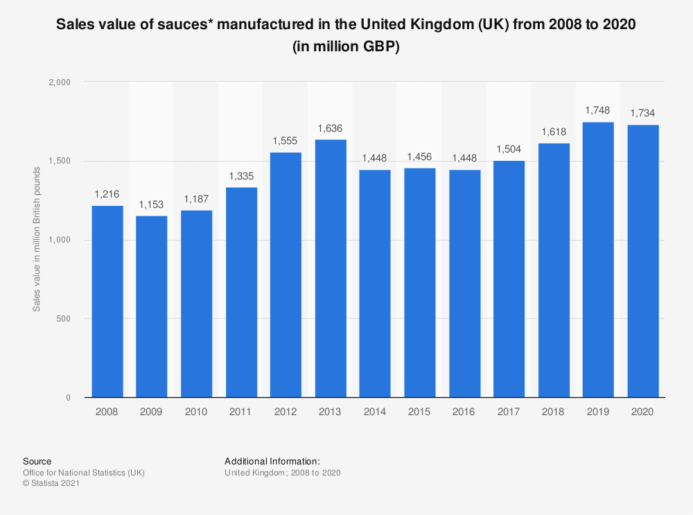 Statistic: Sales value of sauces* manufactured in the United Kingdom (UK) from 2008 to 2017 (in million GBP) | Statista