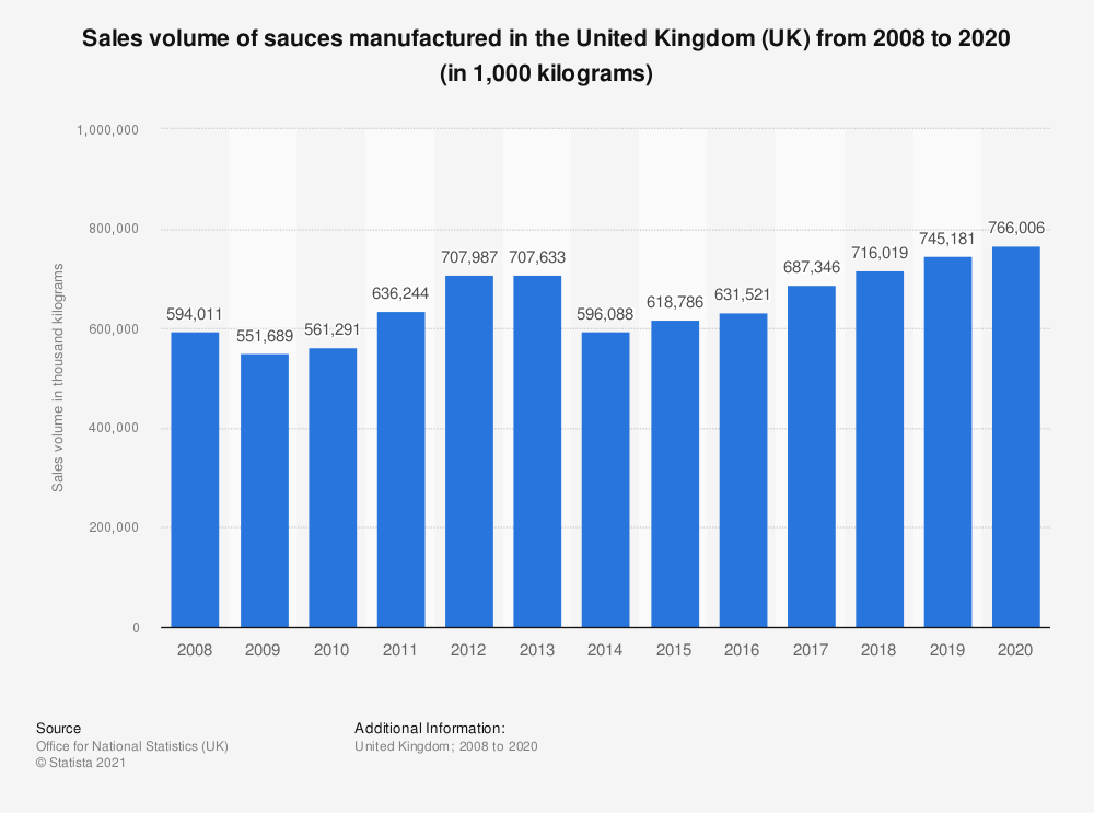 Statistic: Sales volume of sauces manufactured in the United Kingdom (UK) from 2008 to 2018 (in 1,000  kilograms)   Statista