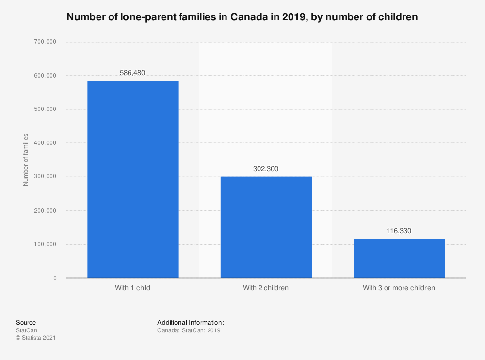 Statistic: Number of lone-parent families in Canada in 2018, by number of children | Statista