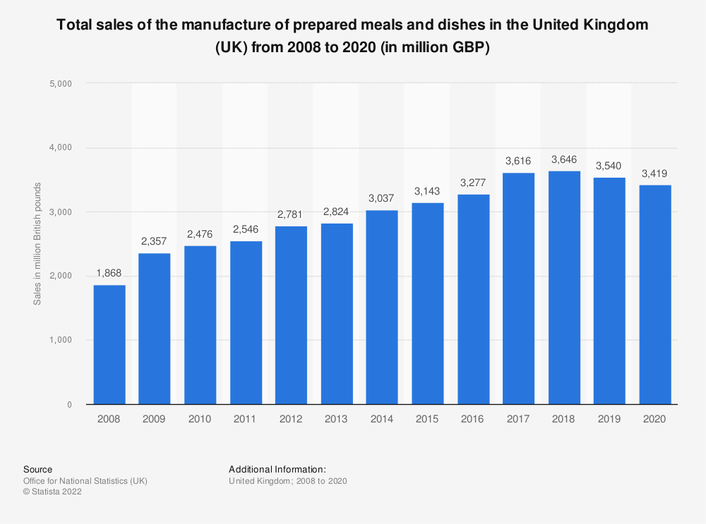 Statistic: Total sales of the manufacture of prepared meals and dishes in the United Kingdom (UK) from 2008 to 2017 (in million GBP) | Statista