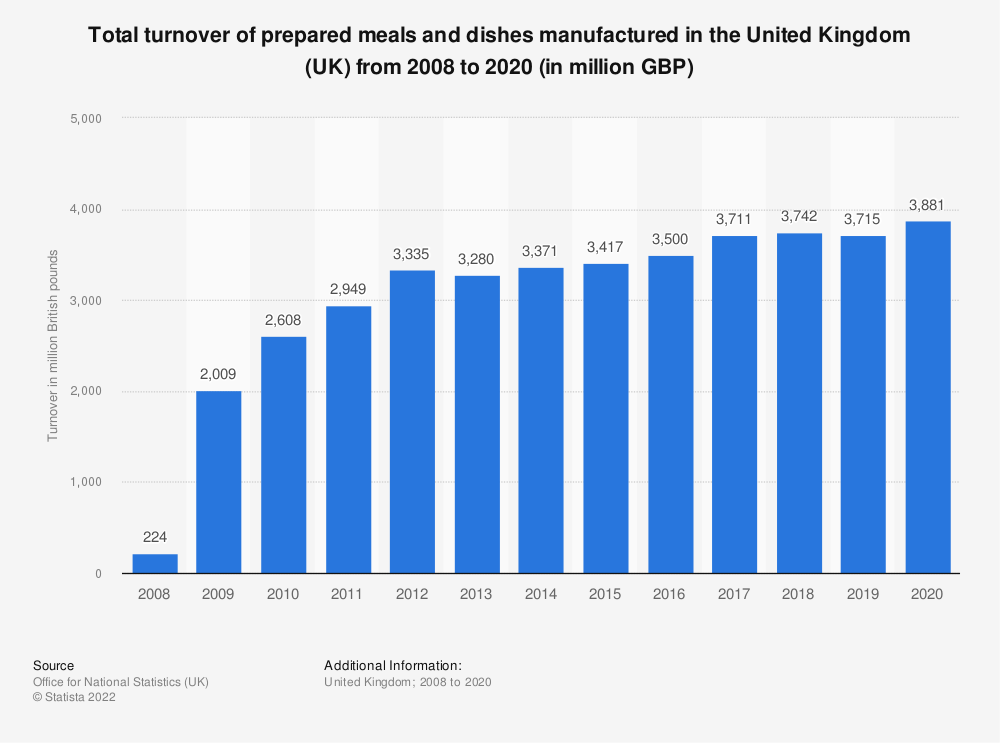 Statistic: Total turnover of prepared meals and dishes manufactured in the United Kingdom (UK) from 2008 to 2019 (in million GBP) | Statista