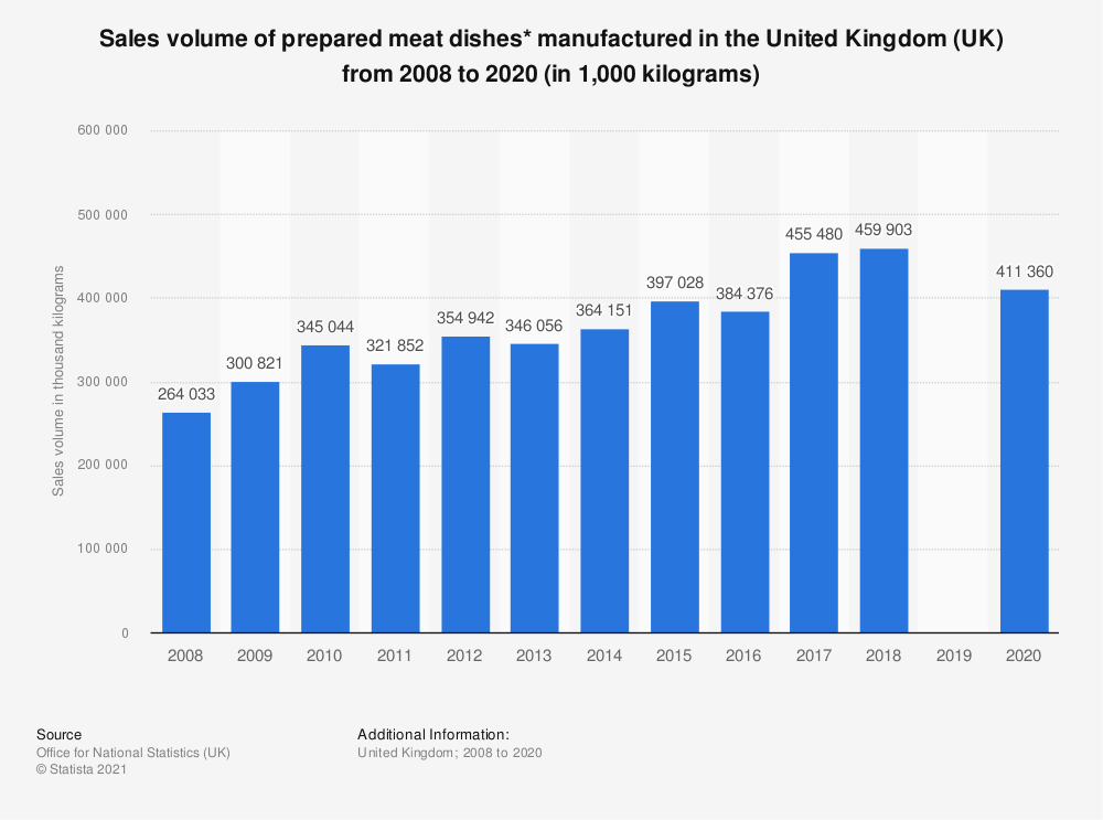 Statistic: Sales volume of prepared meat dishes* manufactured in the United Kingdom (UK) from 2008 to 2017 (in 1,000  kilograms) | Statista