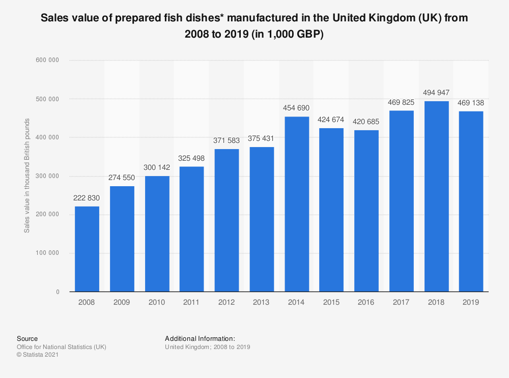 Statistic: Sales value of prepared fish dishes* manufactured in the United Kingdom (UK) from 2008 to 2017 (in 1,000 GBP) | Statista
