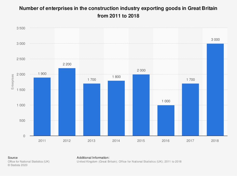 Statistic: Number of enterprises in the construction industry exporting goods in Great Britain from 2011 to 2018 | Statista