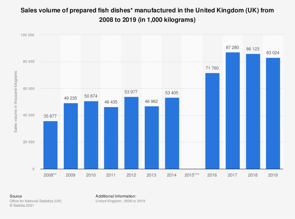 Statistic: Sales volume of prepared fish dishes* manufactured in the United Kingdom (UK) from 2008 to 2017 (in 1,000  kilograms) | Statista