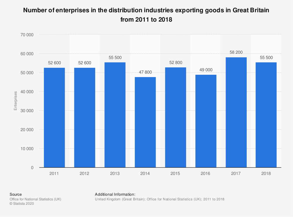Statistic: Number of enterprises in the distribution industries exporting goods in Great Britain from 2011 to 2018 | Statista