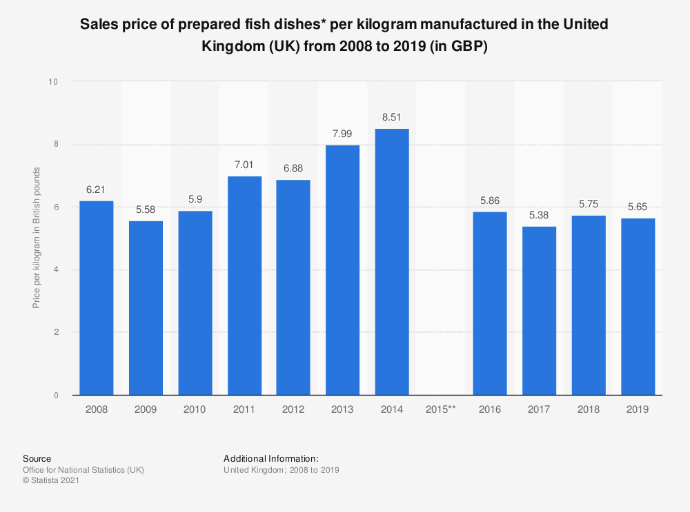 Statistic: Sales price of prepared fish dishes* per kilogram manufactured in the United Kingdom (UK) from 2008 to 2017 (in GBP) | Statista