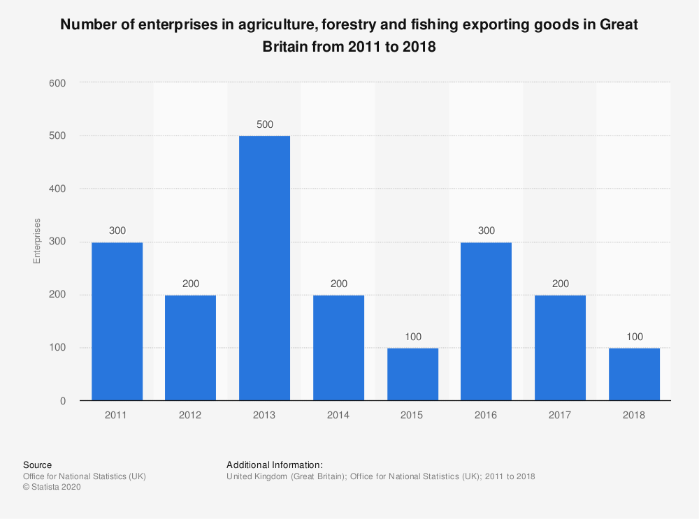 Statistic: Number of enterprises in agriculture, forestry and fishing exporting goods in Great Britain from 2011 to 2018 | Statista