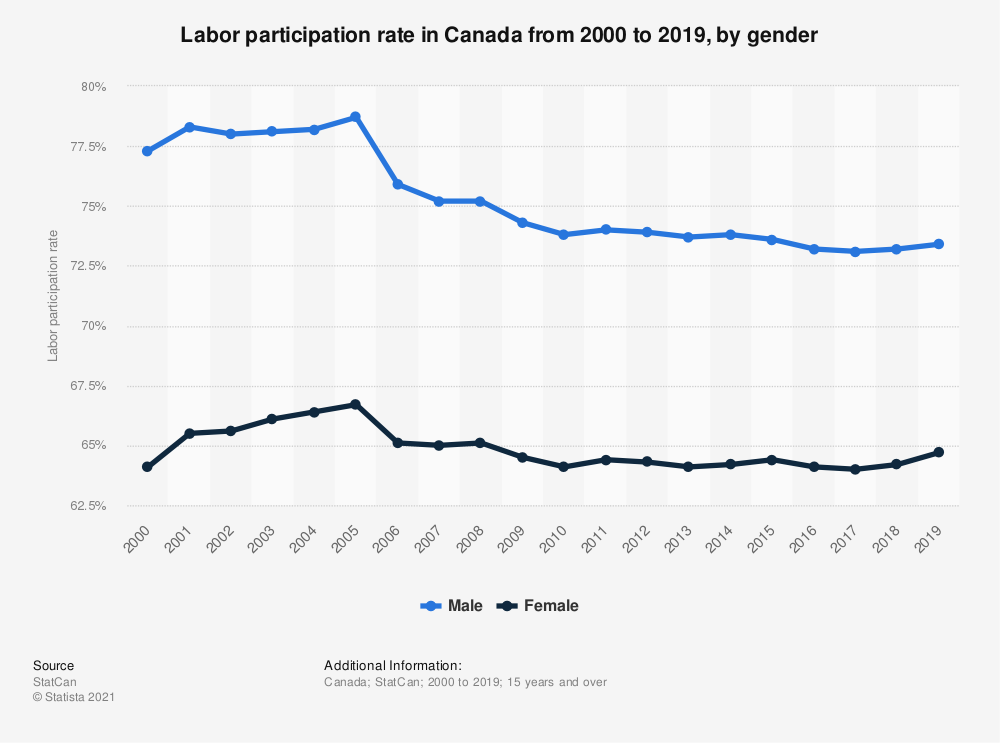 Statistic: Labor participation rate in Canada from 2000 to 2016, by gender | Statista