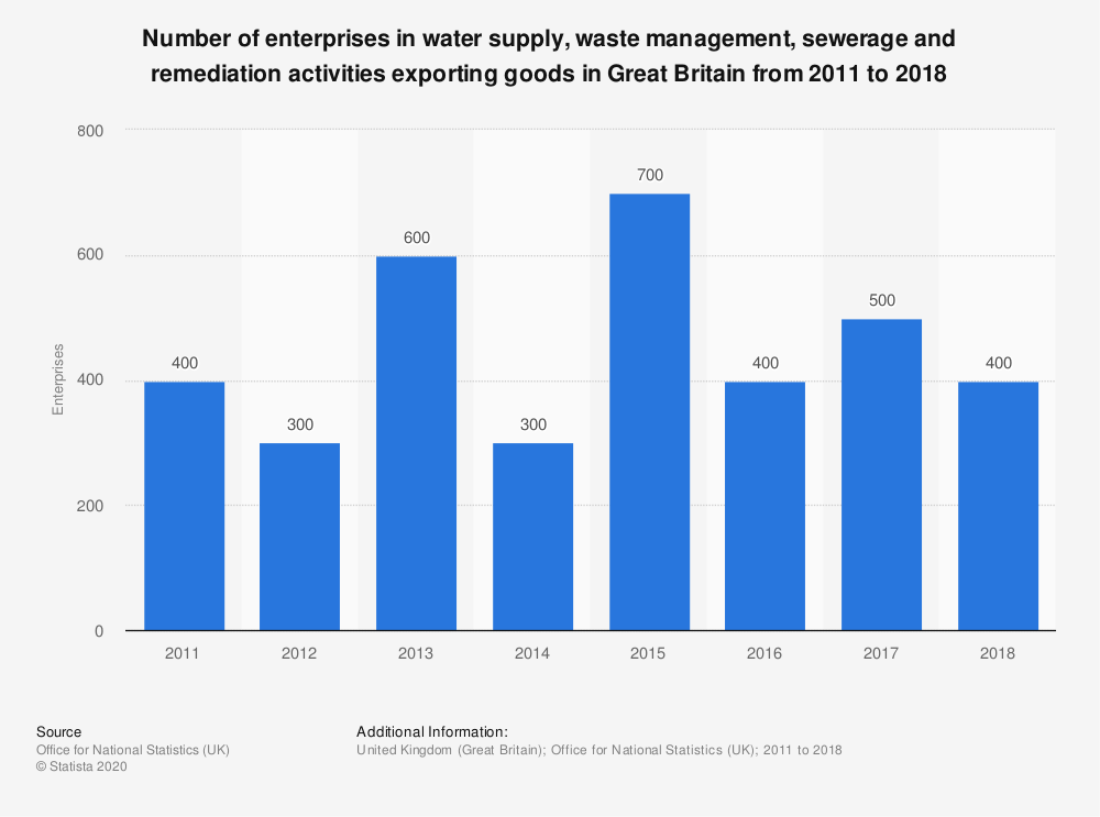 Statistic: Number of enterprises in water supply, waste management, sewerage and remediation activities exporting goods in Great Britain from 2011 to 2017 | Statista