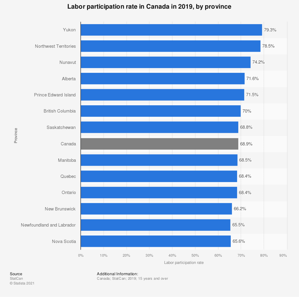 Statistic: Labor participation rate in Canada in 2017, by province | Statista