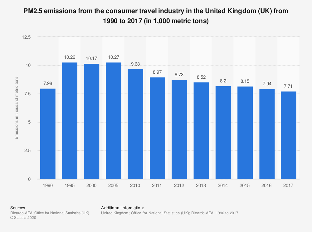 Statistic: PM2.5 emissions from the consumer travel industry in the United Kingdom (UK) from 1990 to 2016 (in 1,000 metric tons) | Statista
