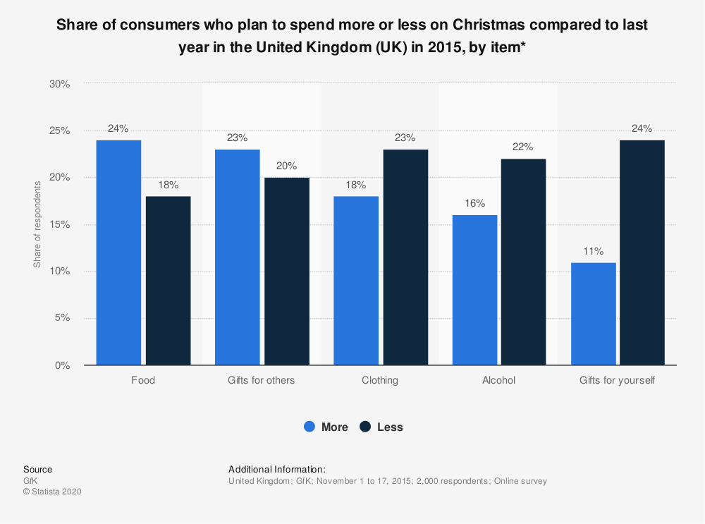 Statistic: Share of consumers who plan to spend more or less on Christmas compared to last year in the United Kingdom (UK) in 2015, by item* | Statista