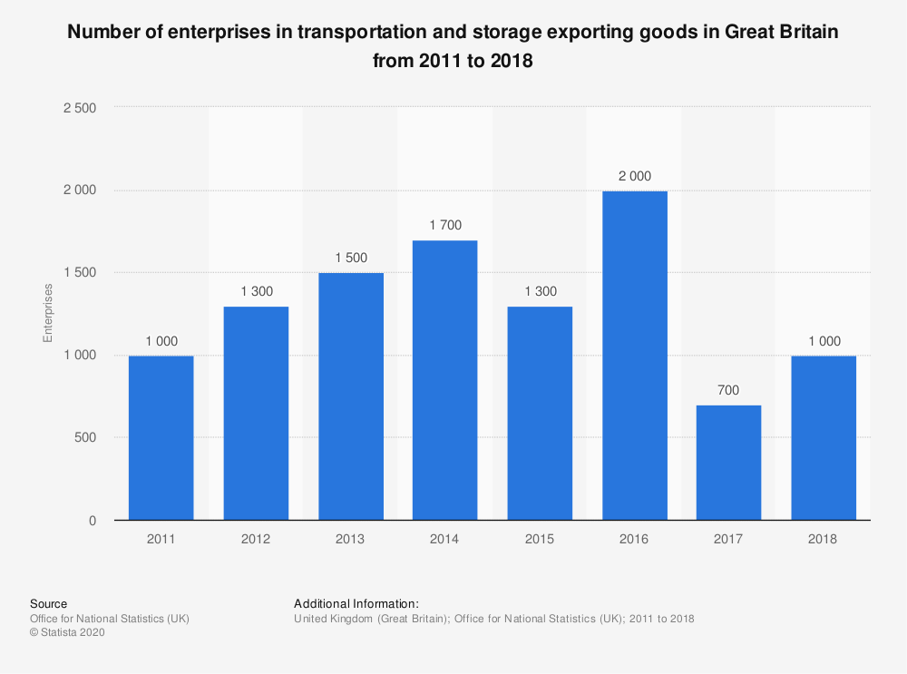 Statistic: Number of enterprises in transportation and storage exporting goods in Great Britain from 2011 to 2017 | Statista