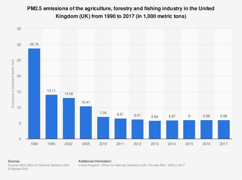 Statistic: PM2.5 emissions of the agriculture, forestry and fishing industry in the United Kingdom (UK) from 1990 to 2017 (in 1,000 metric tons) | Statista