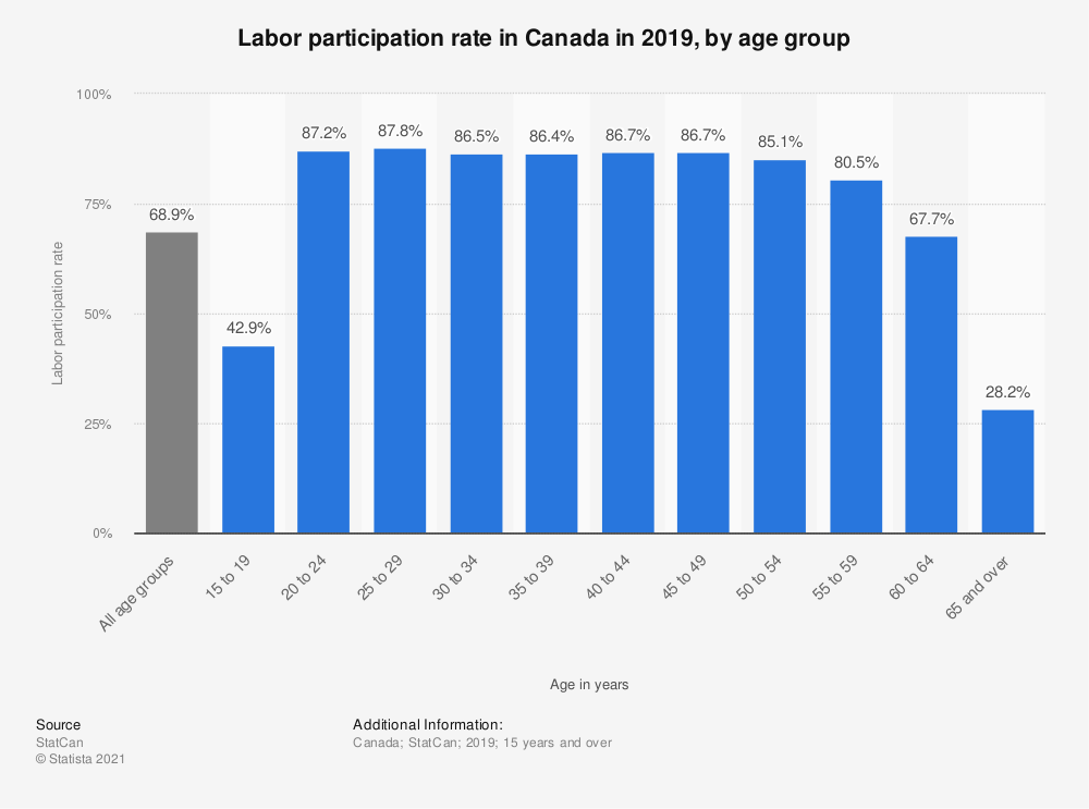 Statistic: Labor participation rate in Canada in 2016, by age group | Statista