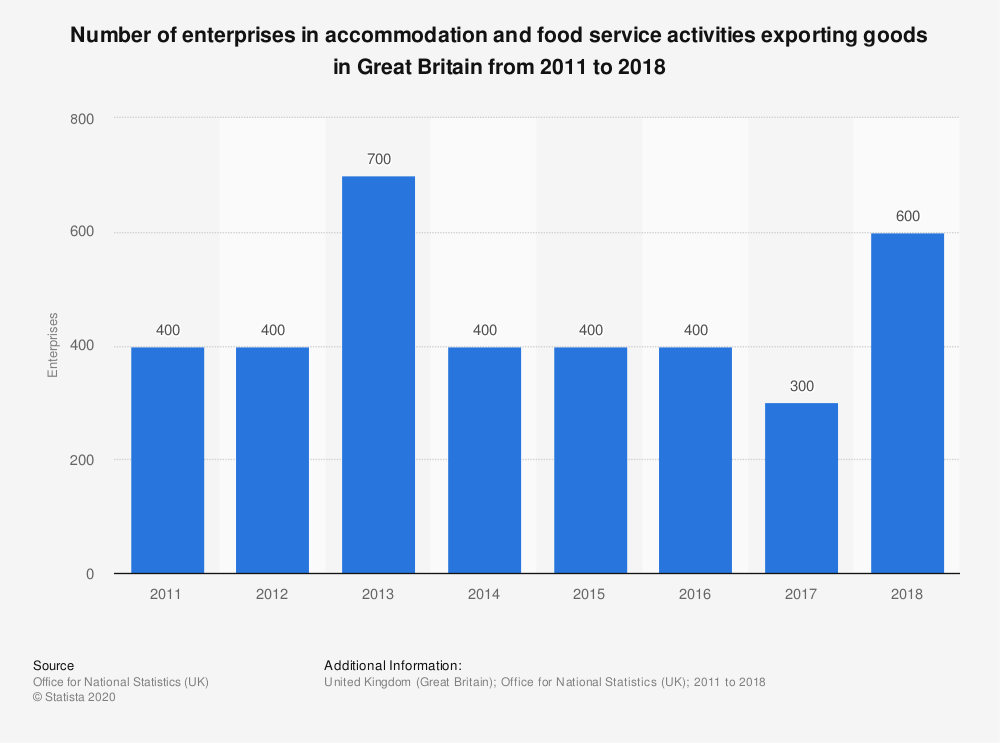 Statistic: Number of enterprises in accommodation and food service activities exporting goods in Great Britain from 2011 to 2018 | Statista