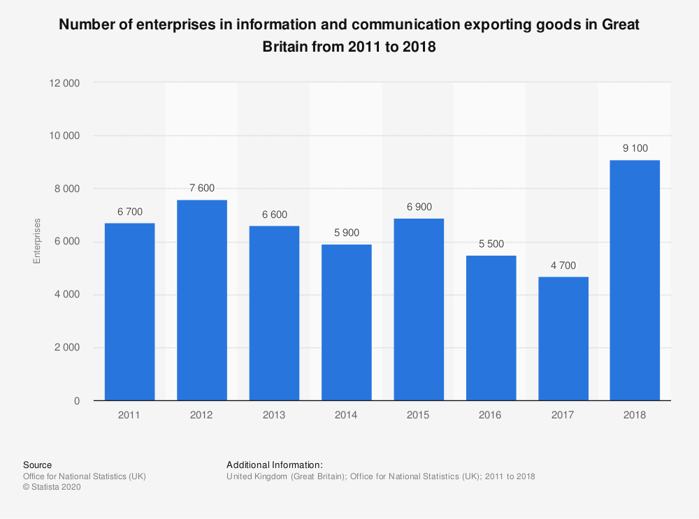 Statistic: Number of enterprises in information and communication exporting goods in Great Britain from 2011 to 2017 | Statista