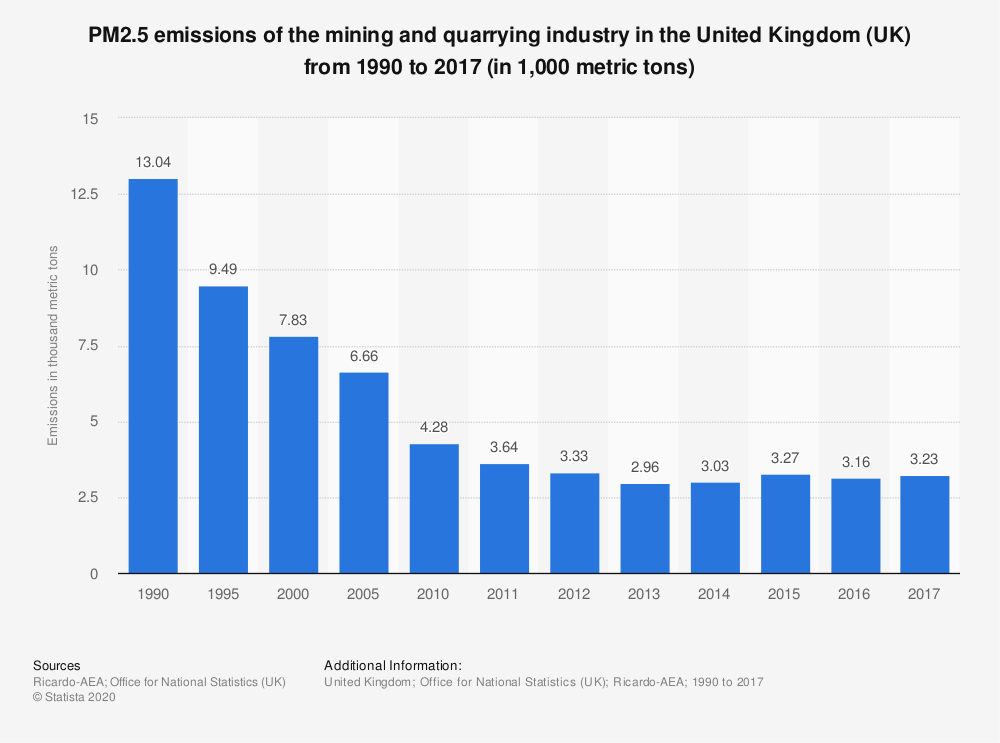 Statistic: PM2.5 emissions of the mining and quarrying industry in the United Kingdom (UK) from 1990 to 2017 (in 1,000 metric tons) | Statista