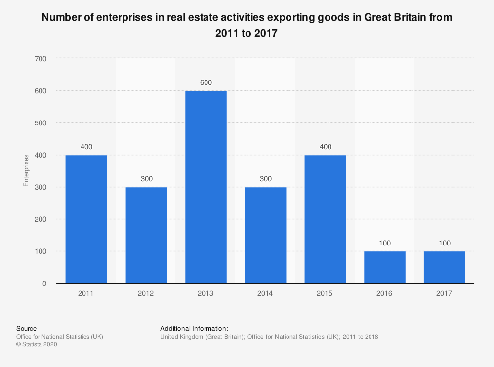 Statistic: Number of enterprises in real estate activities exporting goods in Great Britain from 2011 to 2017 | Statista