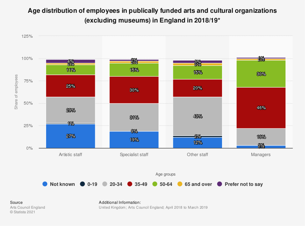 Statistic: Age distribution of employees in publically funded arts and cultural organizations (excluding museums) in England in 2016/17* | Statista