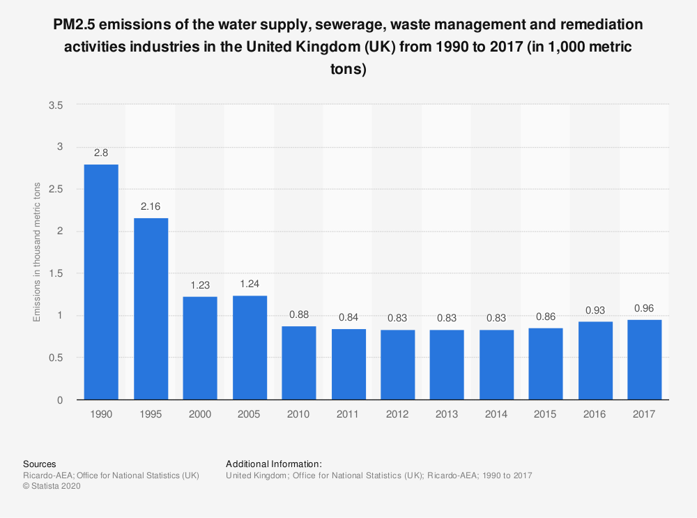 Statistic: PM2.5 emissions of the water supply, sewerage, waste management and remediation activities industries in the United Kingdom (UK) from 1990 to 2017 (in 1,000 metric tons) | Statista