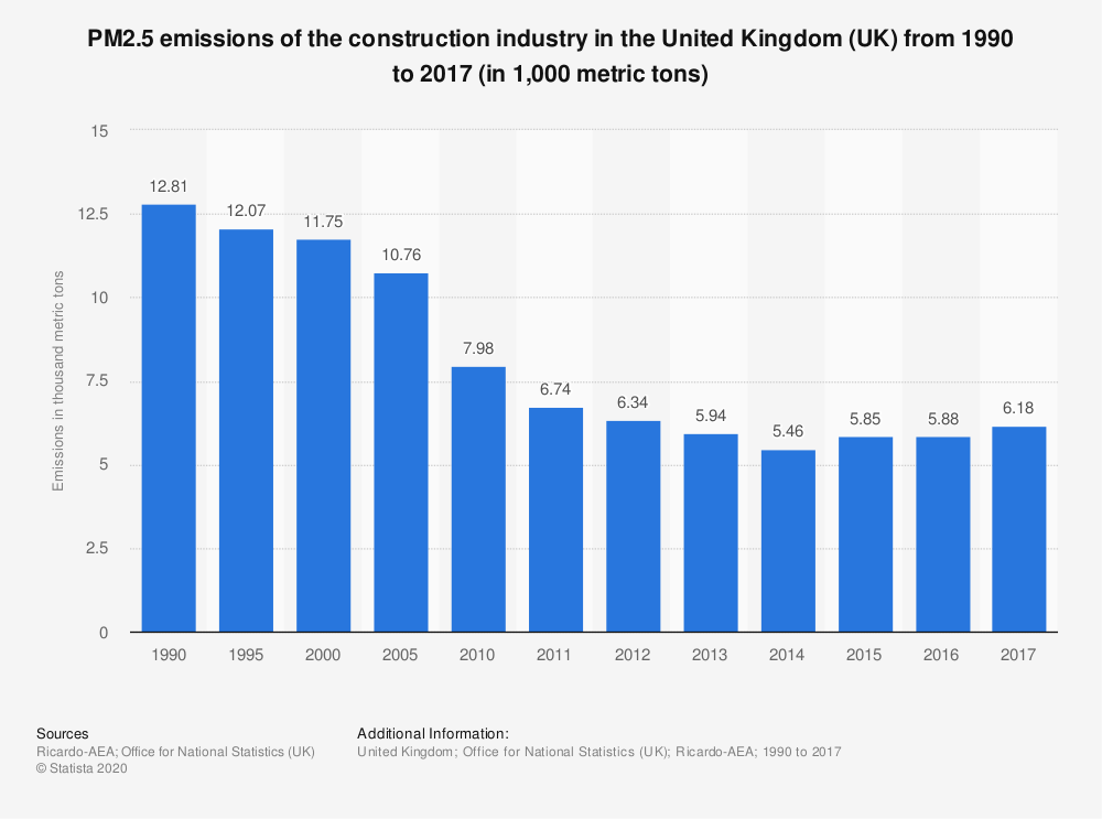 Statistic: PM2.5 emissions of the construction industry in the United Kingdom (UK) from 1990 to 2017 (in 1,000 metric tons) | Statista