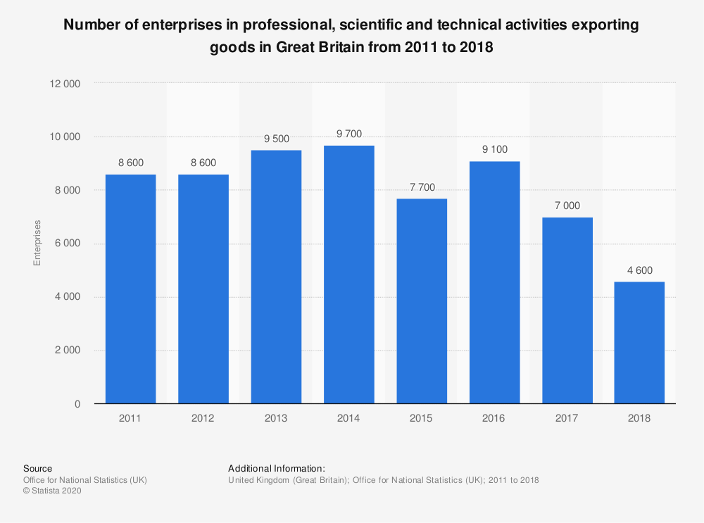 Statistic: Number of enterprises in professional, scientific and technical activities exporting goods in Great Britain from 2011 to 2018 | Statista
