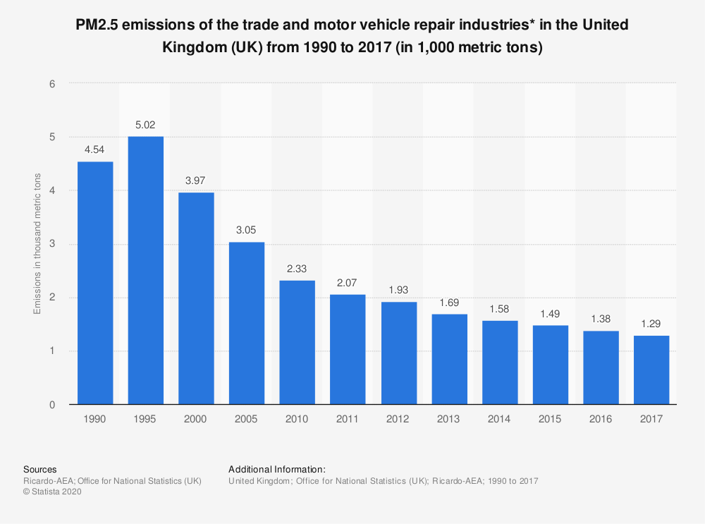 Statistic: PM2.5 emissions of the trade and motor vehicle repair industries* in the United Kingdom (UK) from 1990 to 2016 (in 1,000 metric tons) | Statista