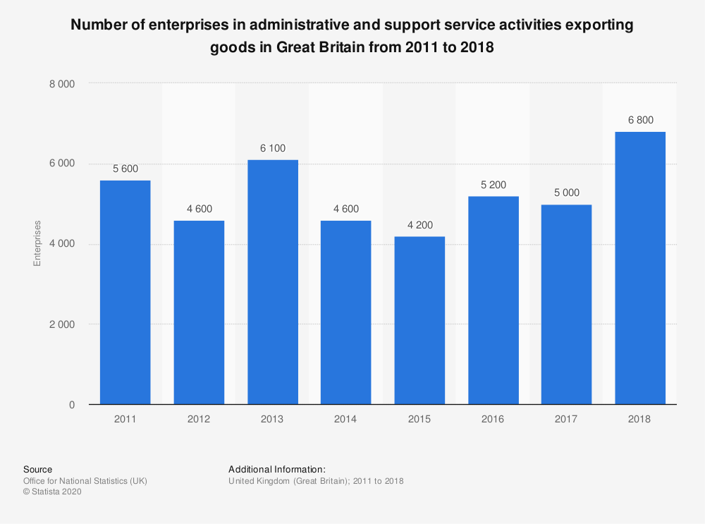Statistic: Number of enterprises in administrative and support service activities exporting goods in Great Britain from 2011 to 2018 | Statista