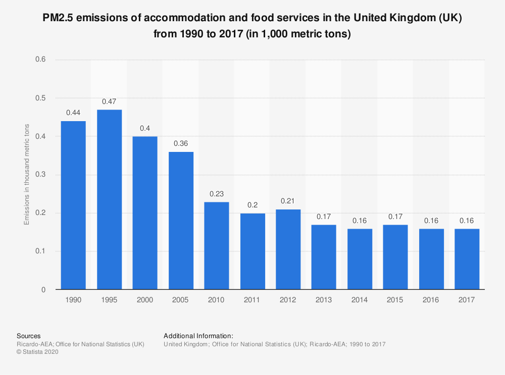 Statistic: PM2.5 emissions of accommodation and food services in the United Kingdom (UK) from 1990 to 2017 (in 1,000 metric tons) | Statista