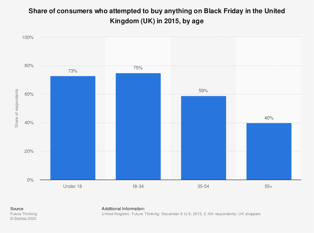 Statistic: Share of consumers who attempted to buy anything on Black Friday in the United Kingdom (UK) in 2015, by age | Statista