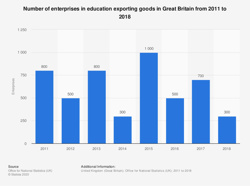 Statistic: Number of enterprises in education exporting goods in Great Britain from 2011 to 2018 | Statista