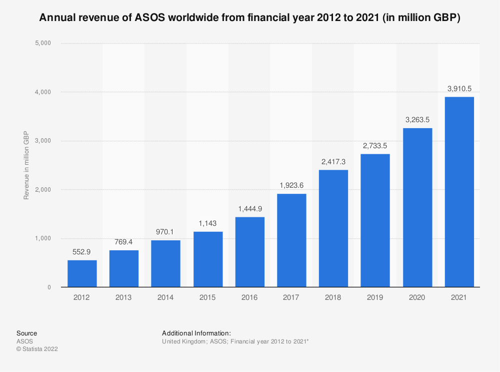 Statistic: Annual revenue of ASOS worldwide from financial year 2012 to 2020 (in million GBP) | Statista