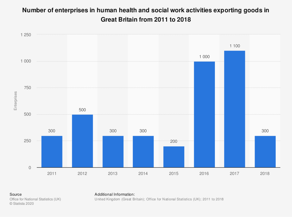Statistic: Number of enterprises in human health and social work activities exporting goods in Great Britain from 2011 to 2018 | Statista