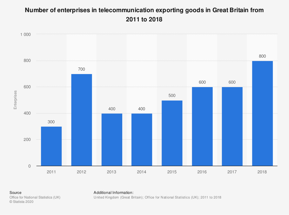 Statistic: Number of enterprises in telecommunication exporting goods in Great Britain from 2011 to 2018 | Statista