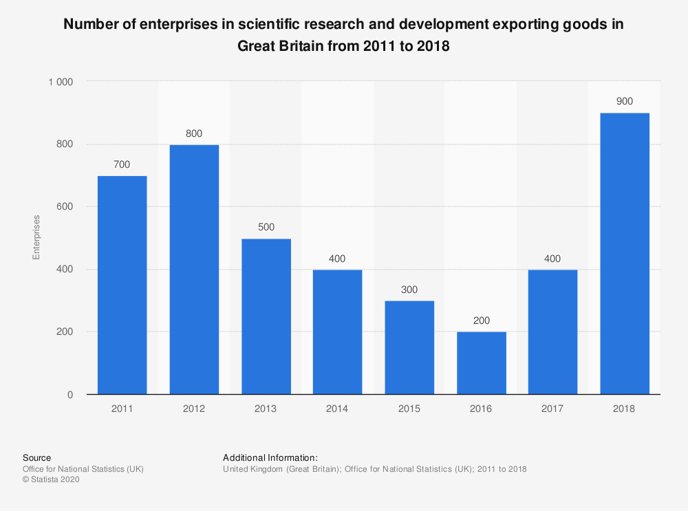 Statistic: Number of enterprises in scientific research and development exporting goods in Great Britain from 2011 to 2018 | Statista