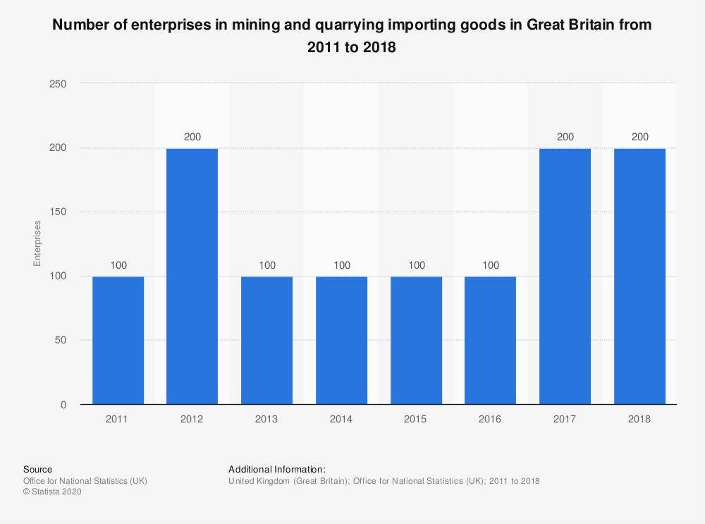 Statistic: Number of enterprises in mining and quarrying importing goods in Great Britain from 2011 to 2018 | Statista